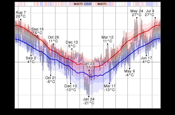 temperature medie a Helsinki