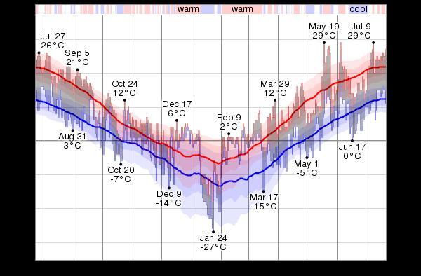 temperature medie a Jyväskylä