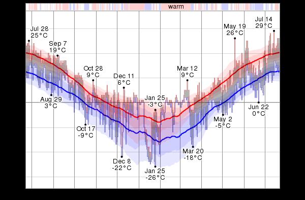 temperature medie a Kemi-Tornio